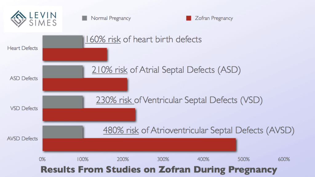 Zofran Pregnancy Heart Defects: Using Zofran early during pregnancy linked with a 210% risk of Atrial Septal Defects (ASD), 230% risk of Ventricular Septal Defects (VSD), and a 480% risk of Atrioventricular Septal Defect (AVSD).