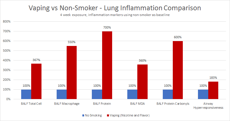 Does Vaping Cause Lung Inflammation? Mice exposed to e-juice vapor show lung damage.